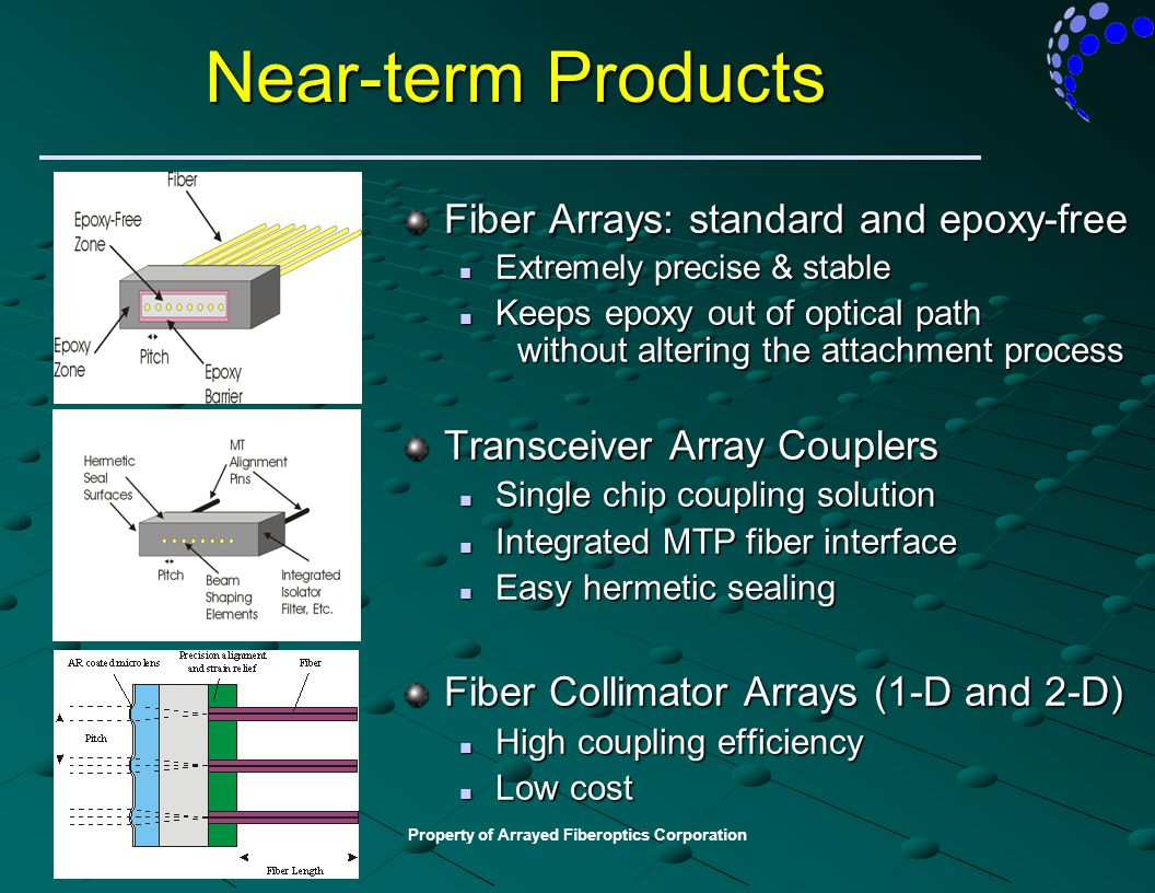 Property of Arrayed Fiberoptics Corporation