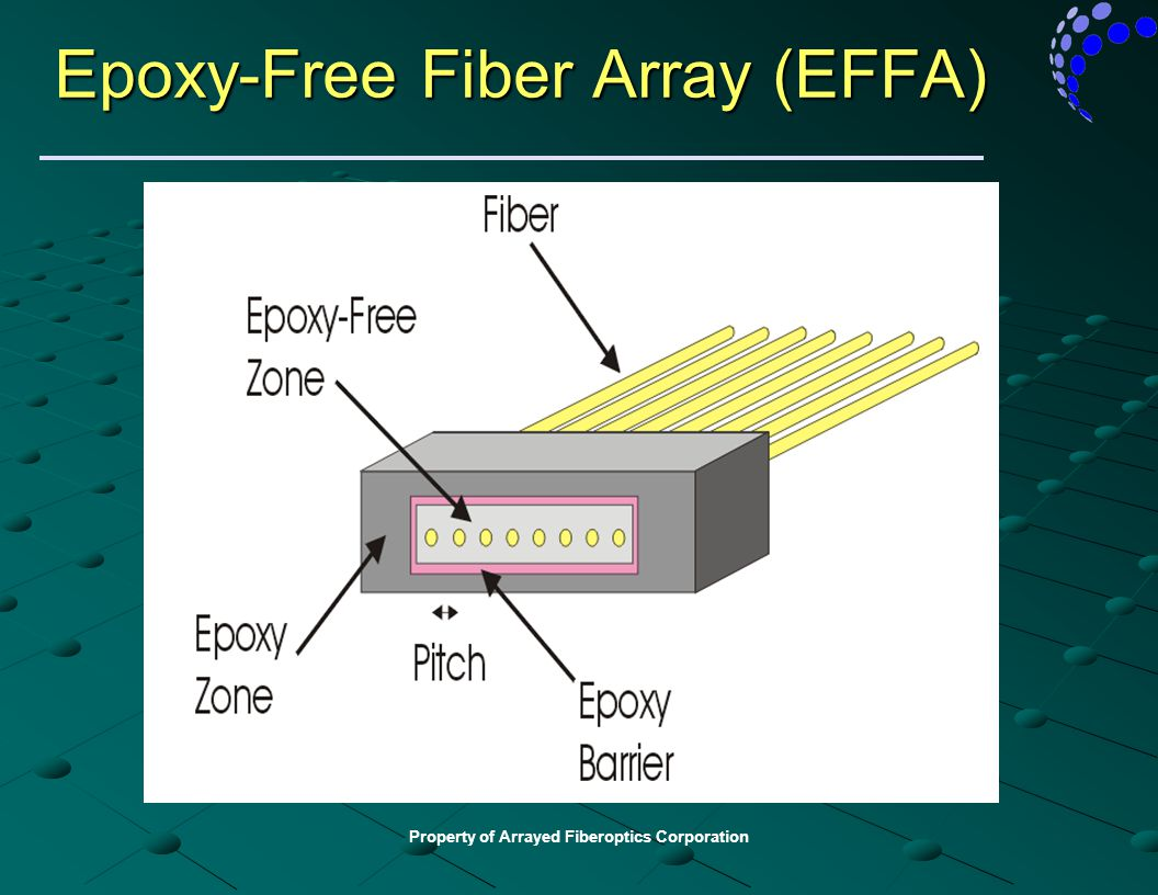 Epoxy-Free Fiber Array (EFFA)