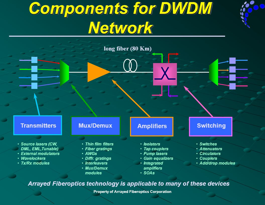 Components for DWDM Network