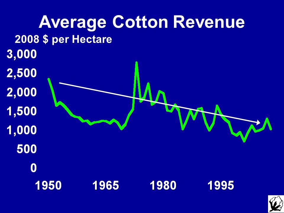 Average Cotton Revenue