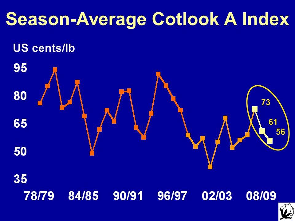 Season-Average Cotlook A Index