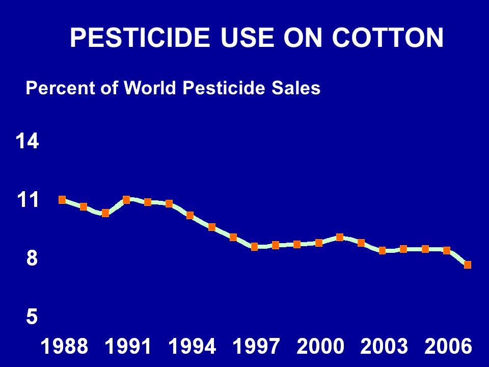 PESTICIDE USE ON COTTON