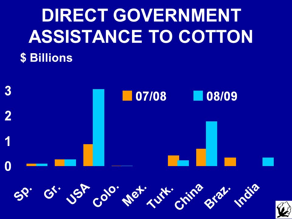 DIRECT GOVERNMENT ASSISTANCE TO COTTON