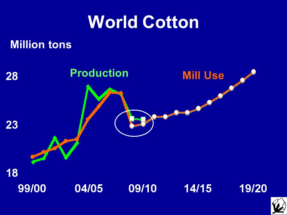 World Cotton Million tons Production Mill Use