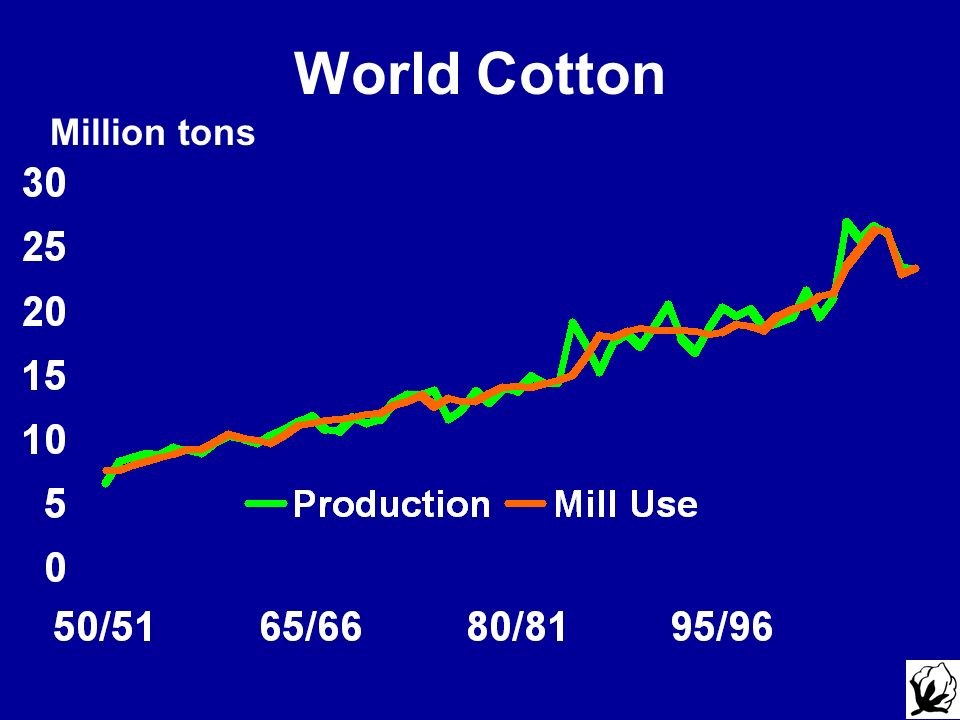World Cotton Million tons Updated as of April 17, 2009