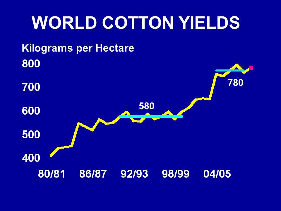 WORLD COTTON YIELDS Kilograms per Hectare 780 580