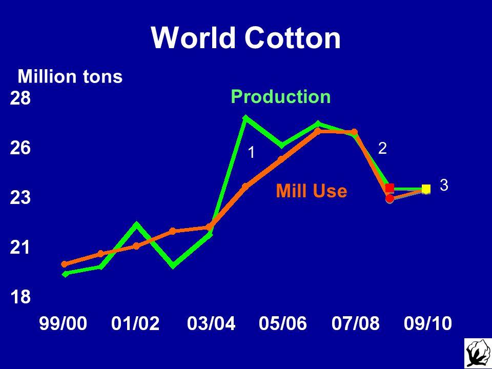 World Cotton Million tons Production Mill Use 2 1 3