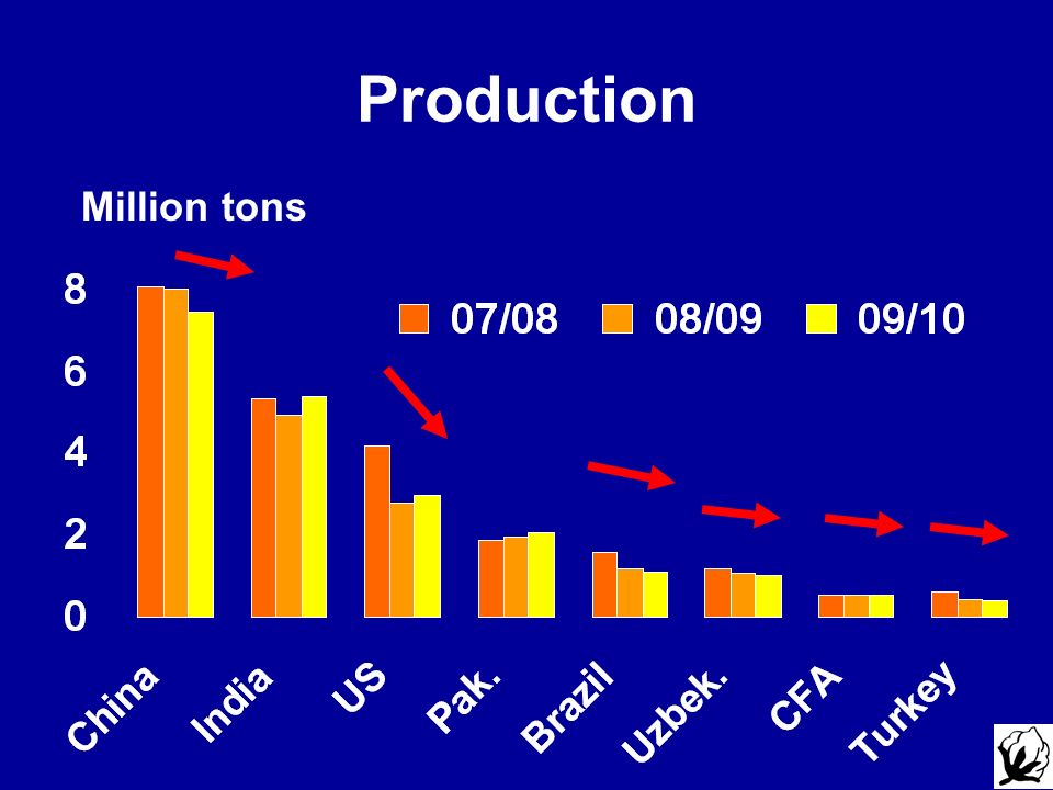 Production Million tons Updated as of April 17