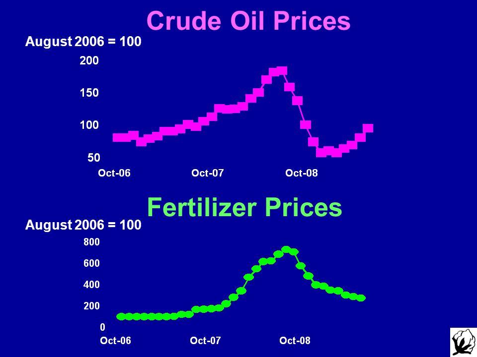 Crude Oil Prices Fertilizer Prices