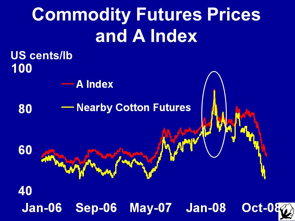 Commodity Futures Prices and A Index