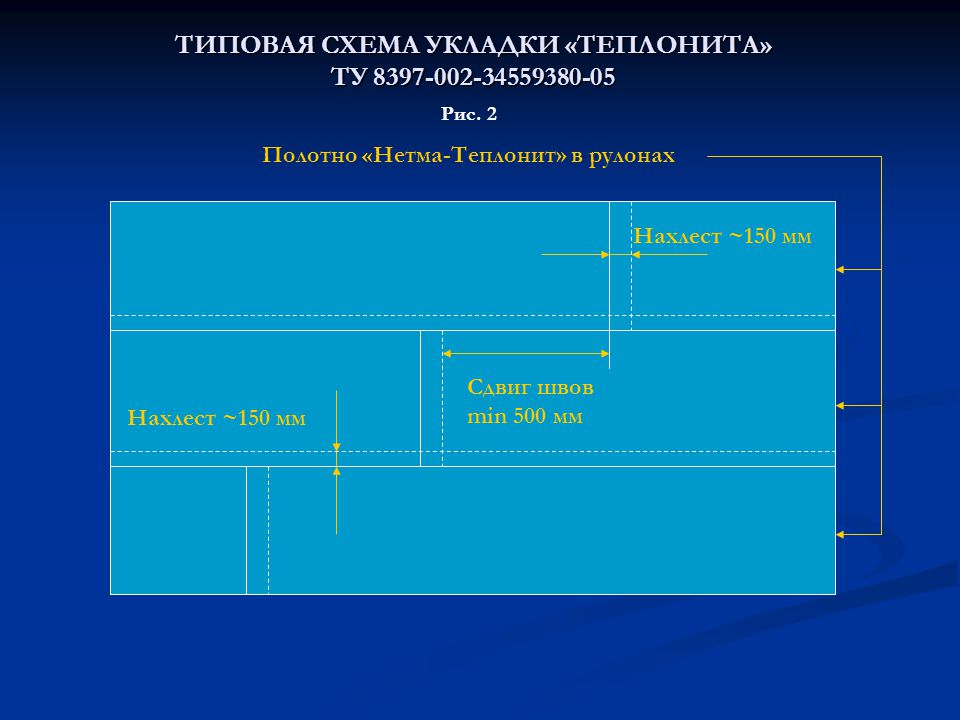 ТИПОВАЯ СХЕМА УКЛАДКИ «ТЕПЛОНИТА» ТУ 8397-002-34559380-05
