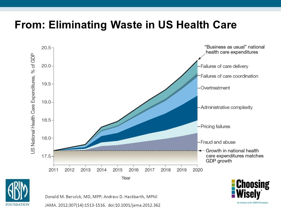 From: Eliminating Waste in US Health Care