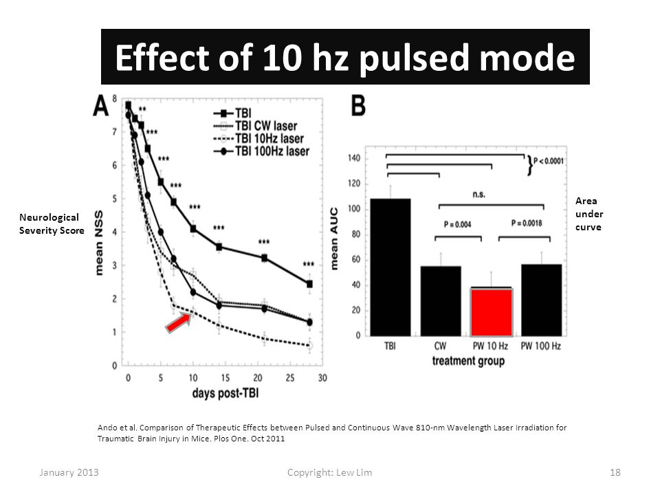 Effect of 10 hz pulsed mode