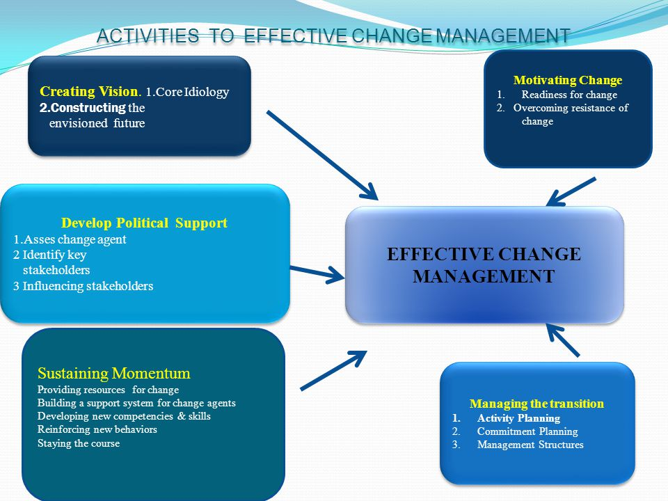 ACTIVITIES TO EFFECTIVE CHANGE MANAGEMENT