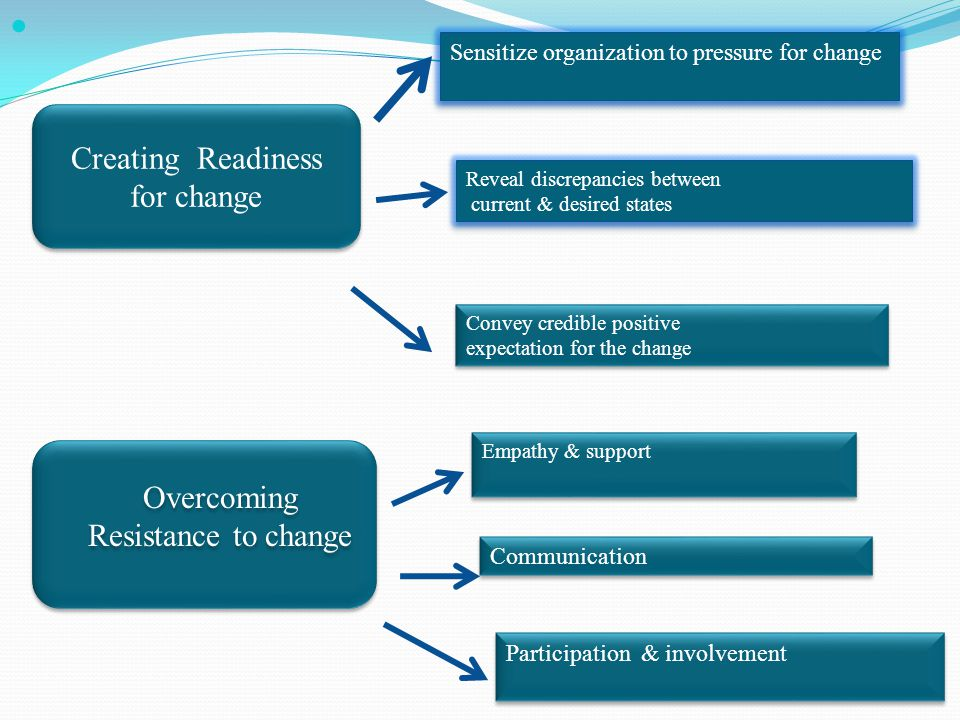 Creating Readiness for change