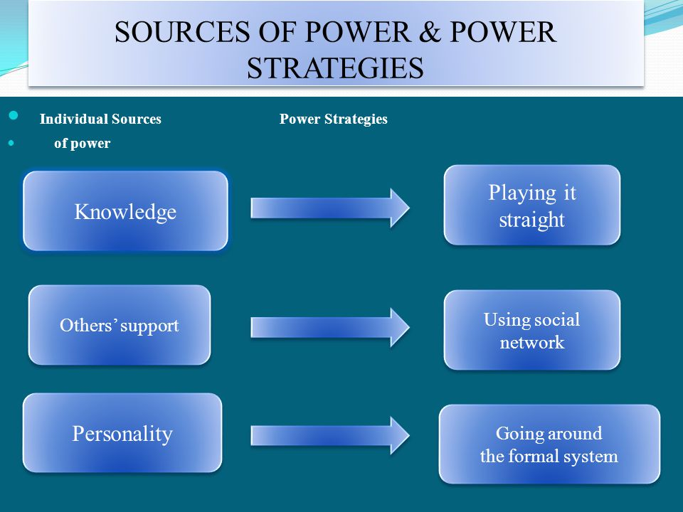 SOURCES OF POWER & POWER STRATEGIES