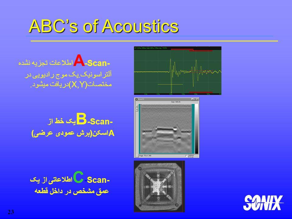 ABC's of Acoustics A-Scan- اطلاعات تجزیه نشده آلتراسونیک.یک موج رادیویی در مختصات(X,Y)دریافت میشود.