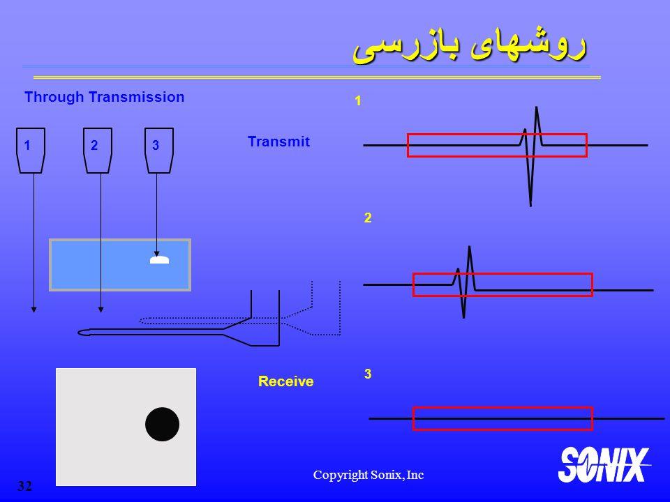 روشهای بازرسی Through Transmission Transmit Receive 1 2 3 1 2 3
