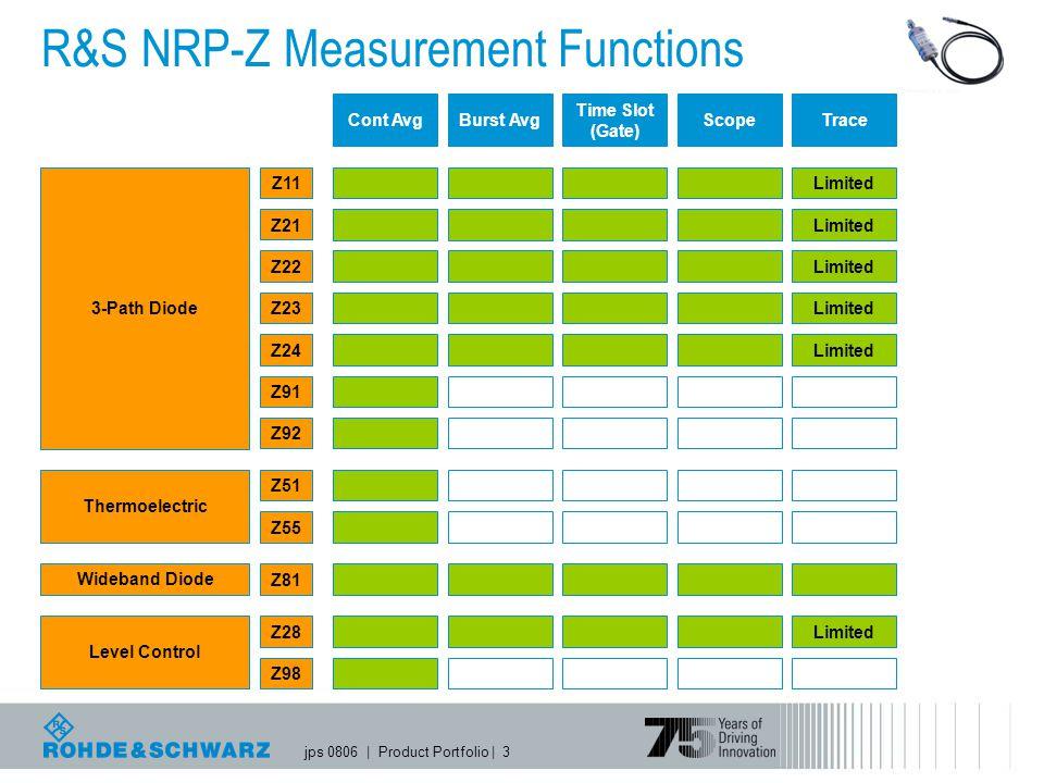 R&S NRP-Z Measurement Functions