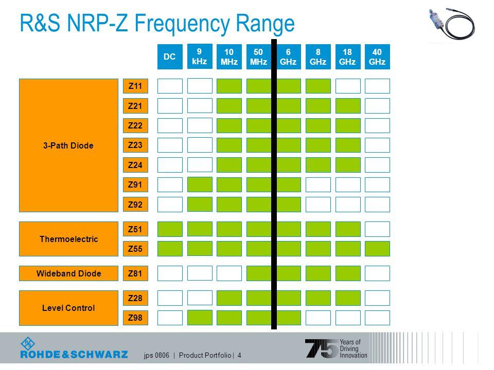 R&S NRP-Z Frequency Range
