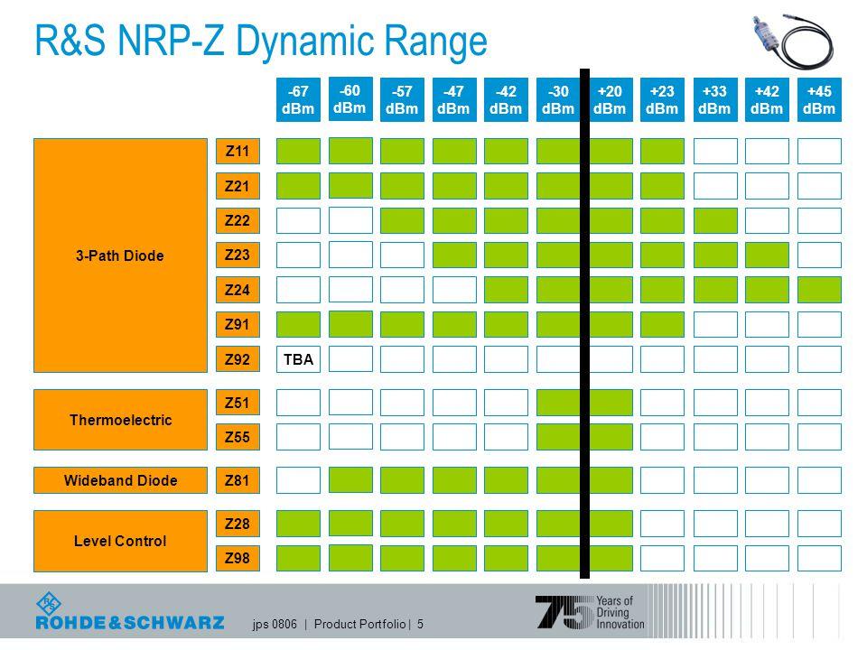 R&S NRP-Z Dynamic Range