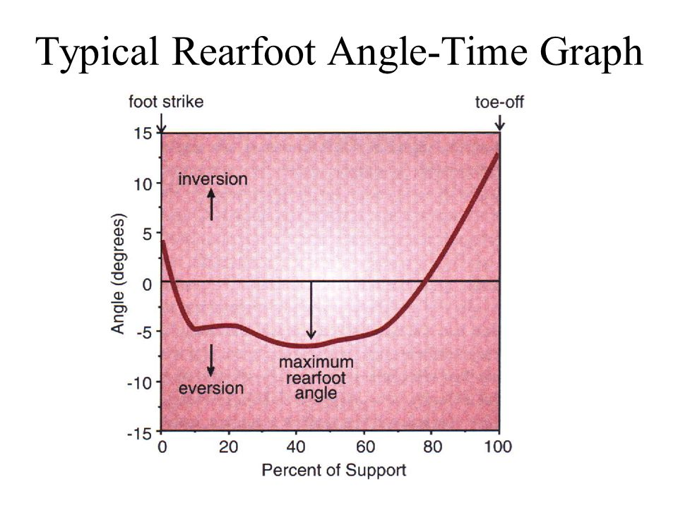 Typical Rearfoot Angle-Time Graph