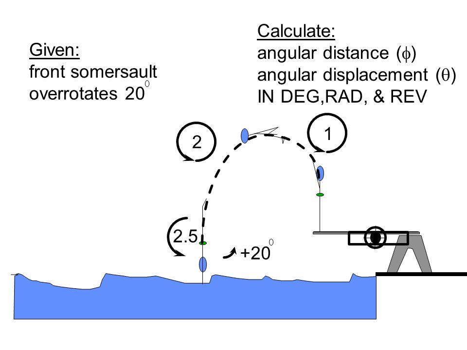 Calculate: angular distance (f) angular displacement (q) IN DEG,RAD, & REV. Given: front somersault.