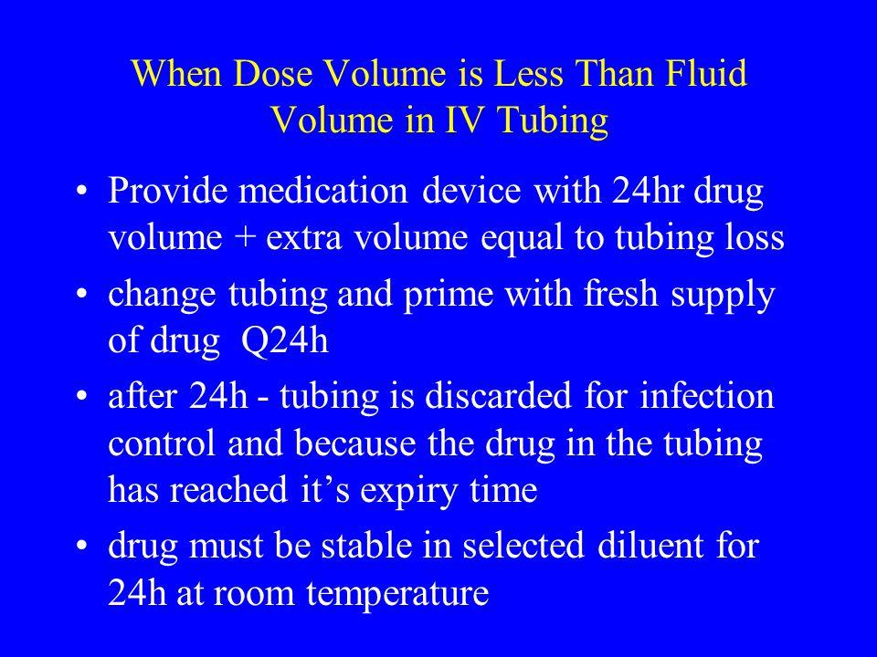 Drug Available Diluent Final Conc. Conc.