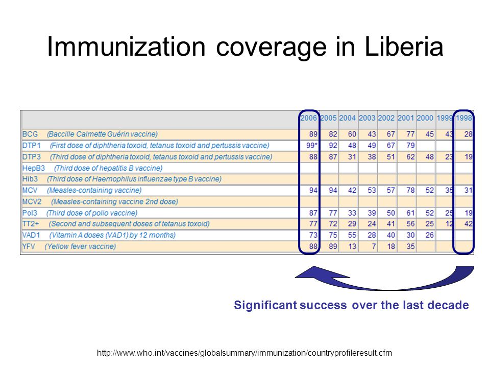 Immunization coverage in Liberia