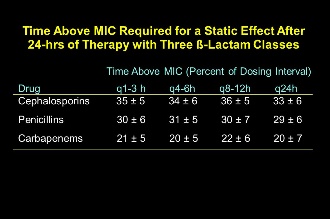 Time Above MIC (Percent of Dosing Interval)