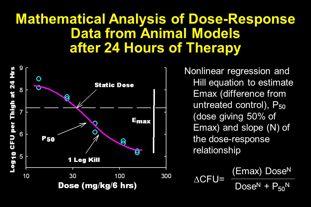 Mathematical Analysis of Dose-Response Data from Animal Models after 24 Hours of Therapy