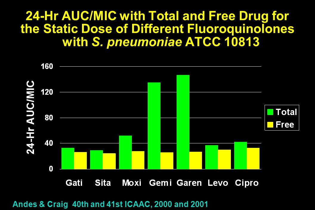 24-Hr AUC/MIC with Total and Free Drug for the Static Dose of Different Fluoroquinolones with S. pneumoniae ATCC 10813