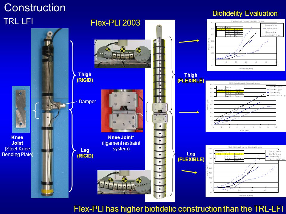 Construction TRL-LFI Flex-PLI 2003