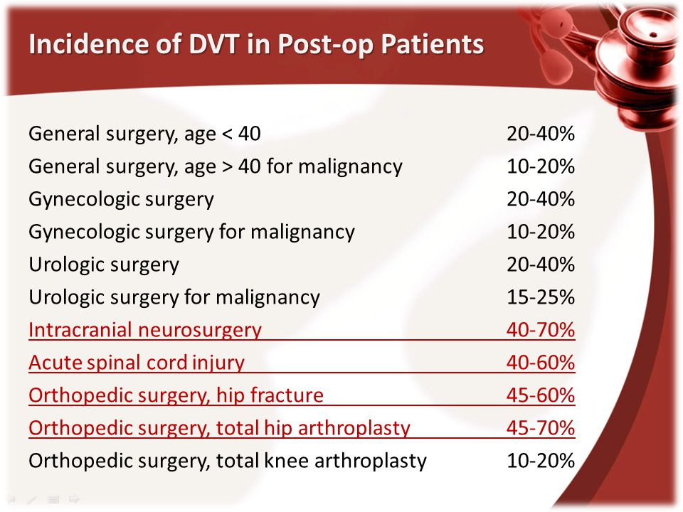 Incidence of DVT in Post-op Patients