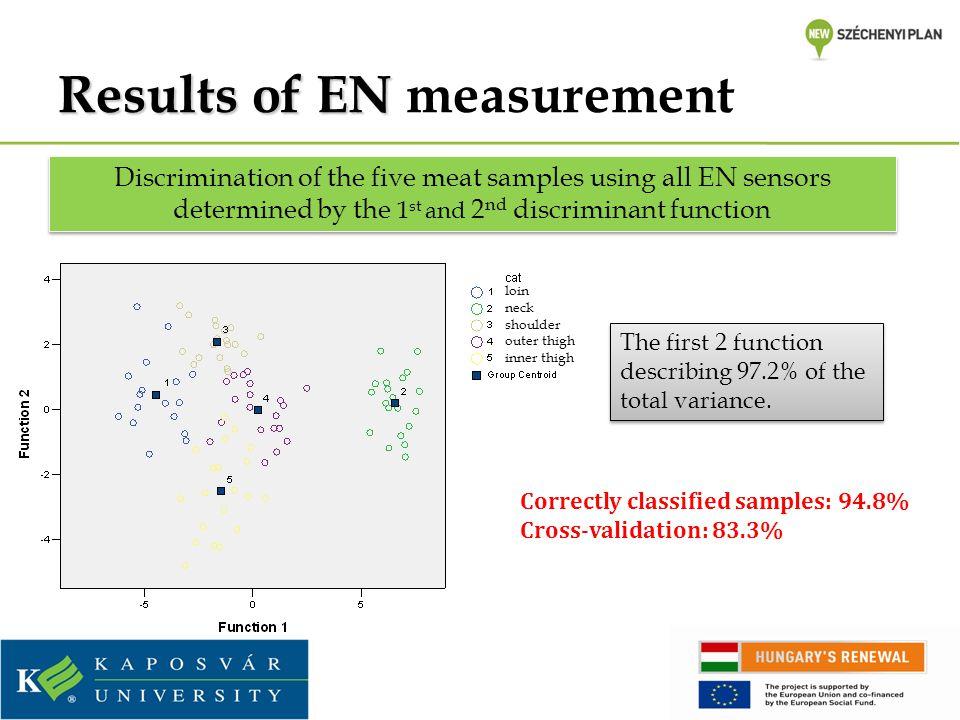 Results of EN measurement
