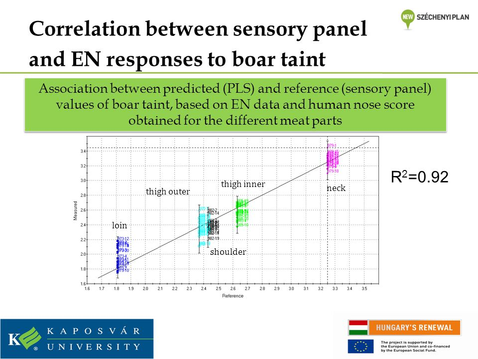 Correlation between sensory panel and EN responses to boar taint