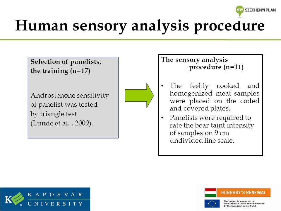 Human sensory analysis procedure