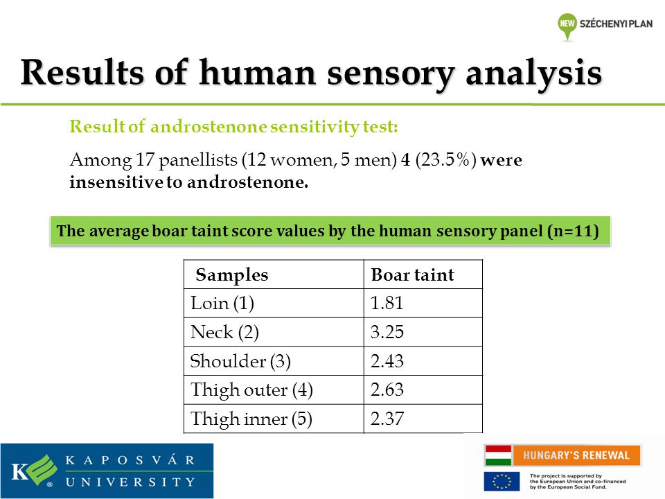 Results of human sensory analysis