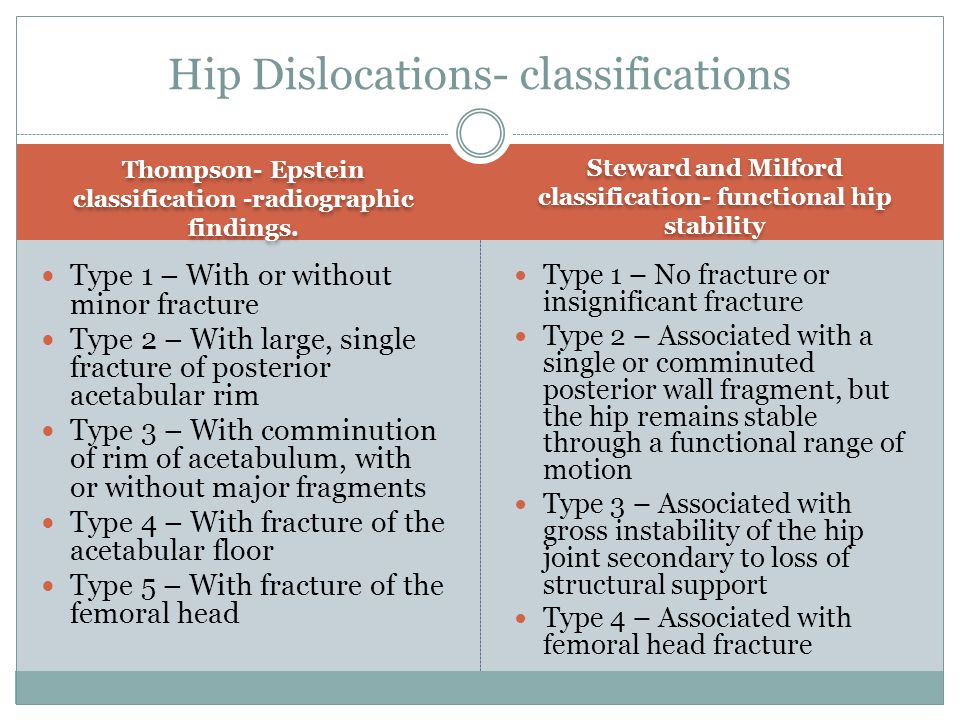 Hip Dislocations- classifications