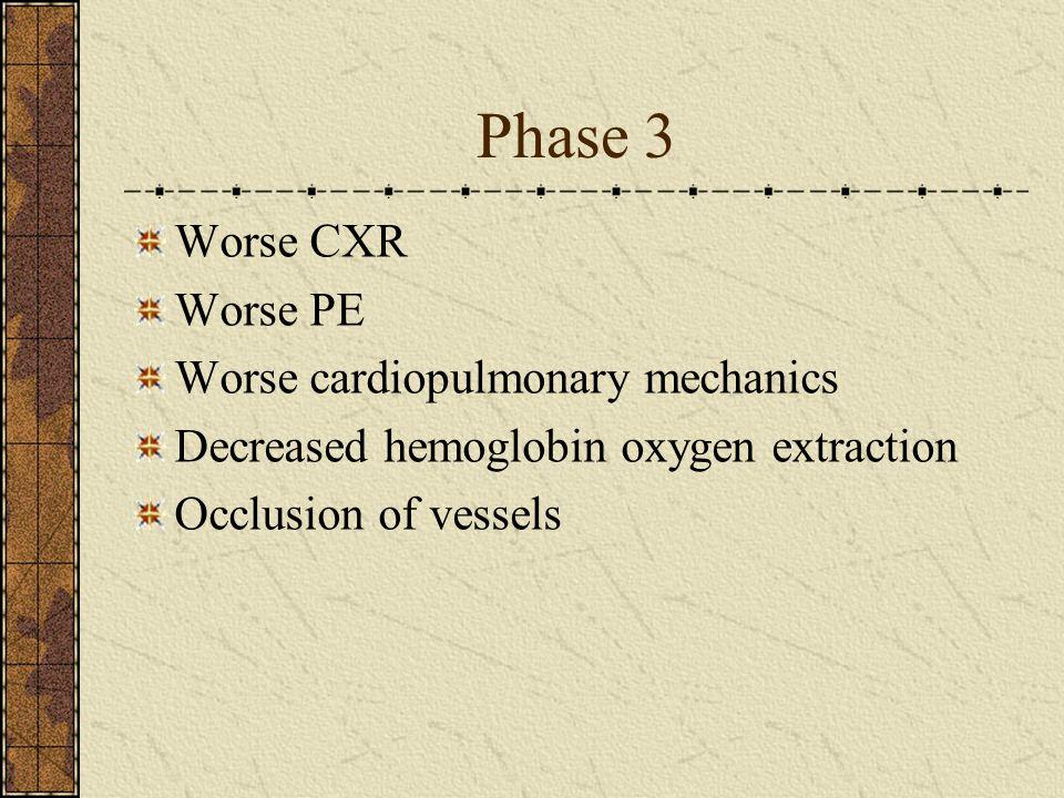 Phase 3 Worse CXR Worse PE Worse cardiopulmonary mechanics
