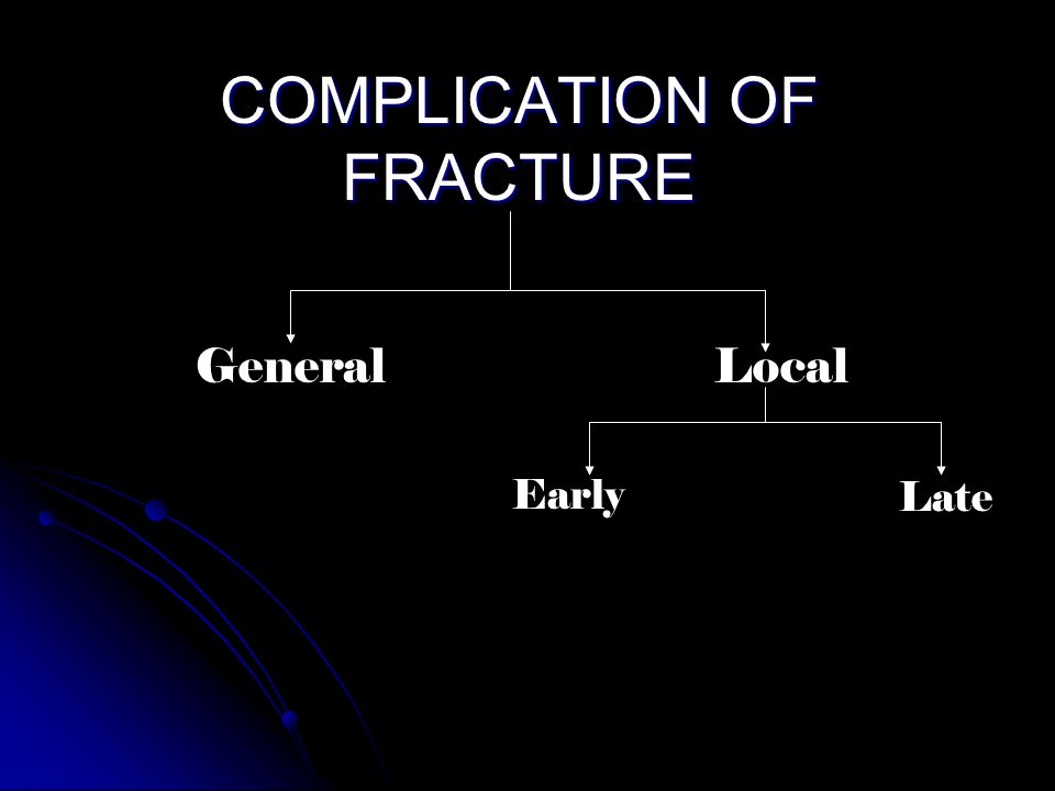COMPLICATION OF FRACTURE