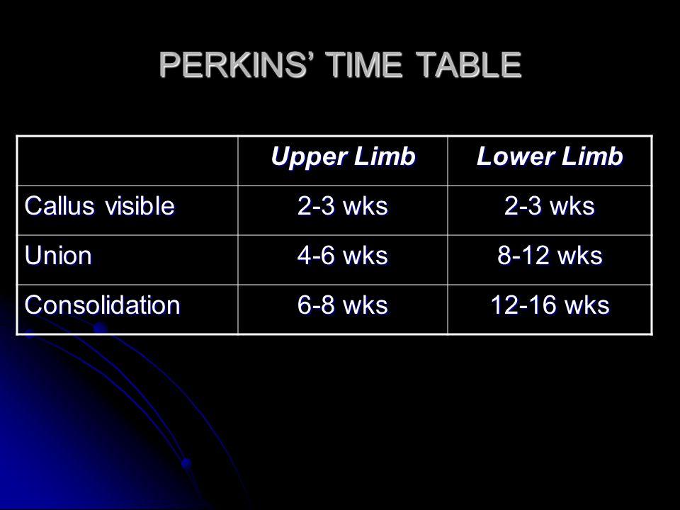 PERKINS' TIME TABLE Upper Limb Lower Limb Callus visible 2-3 wks Union