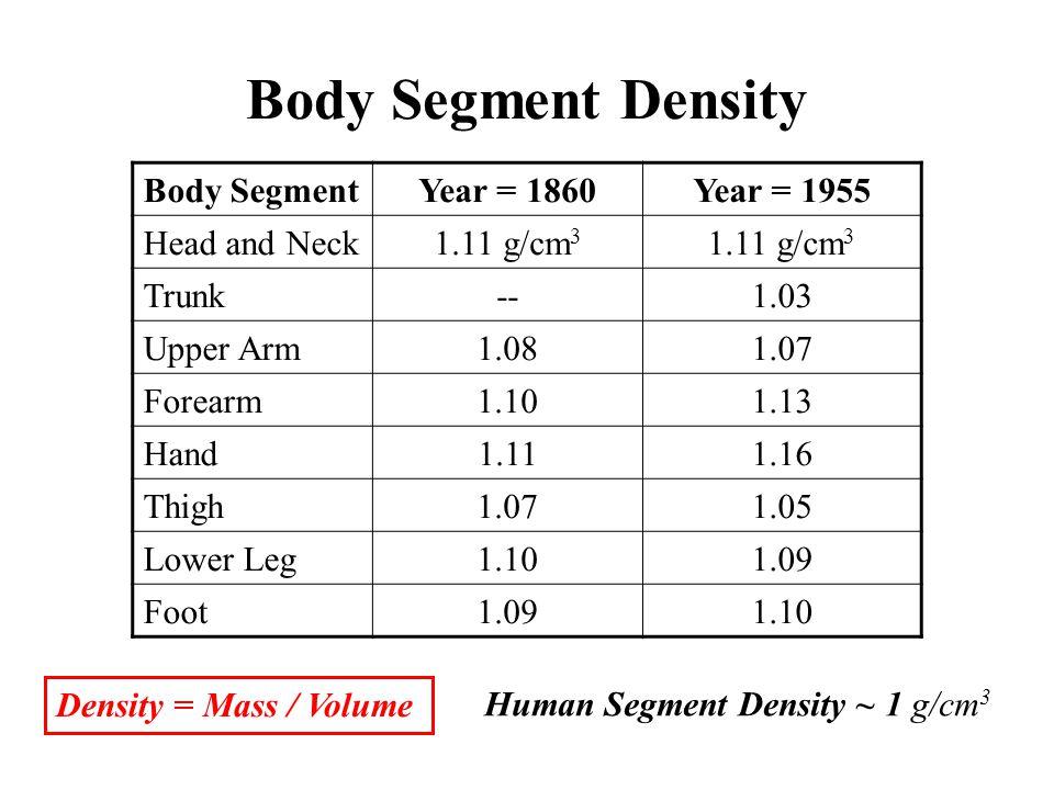 Body Segment Density Body Segment Year = 1860 Year = 1955