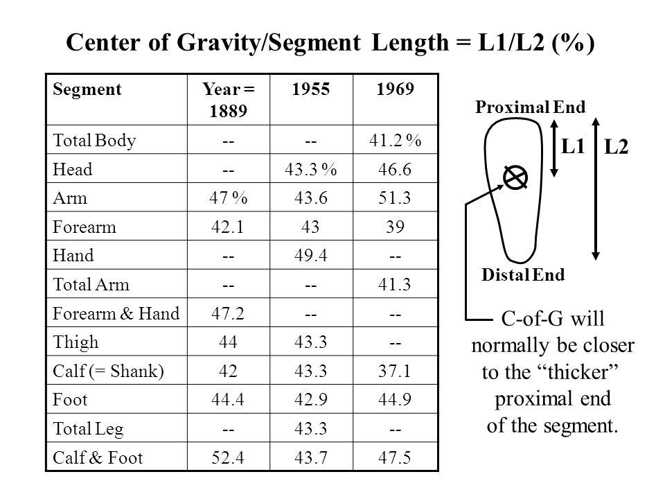 Center of Gravity/Segment Length = L1/L2 (%)