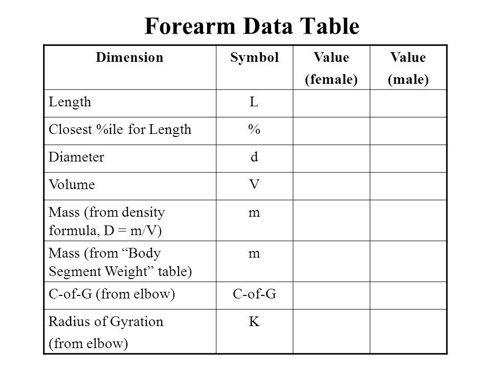 Forearm Data Table Dimension Symbol Value (female) (male) Length L