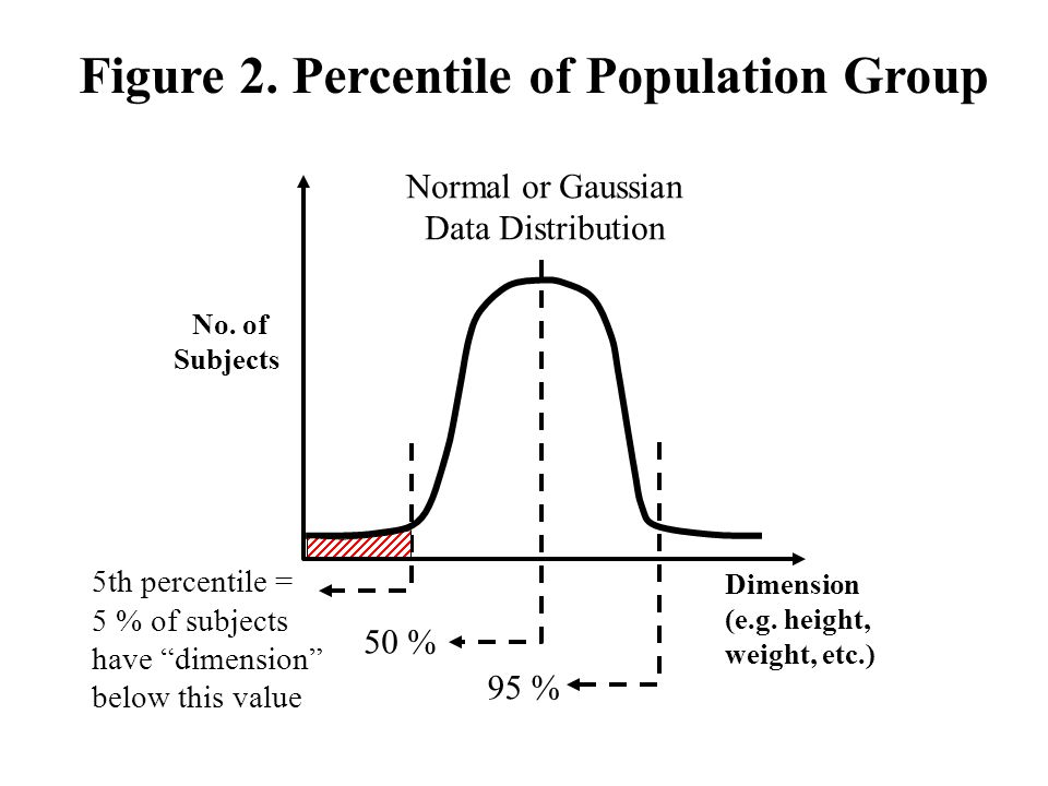 Figure 2. Percentile of Population Group