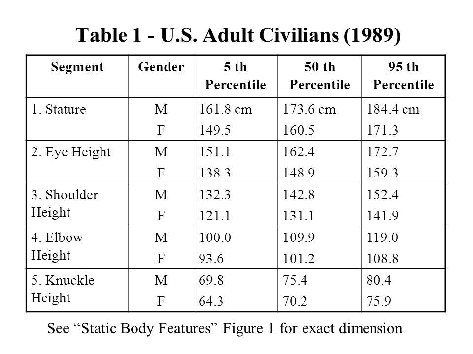Table 1 - U.S. Adult Civilians (1989)