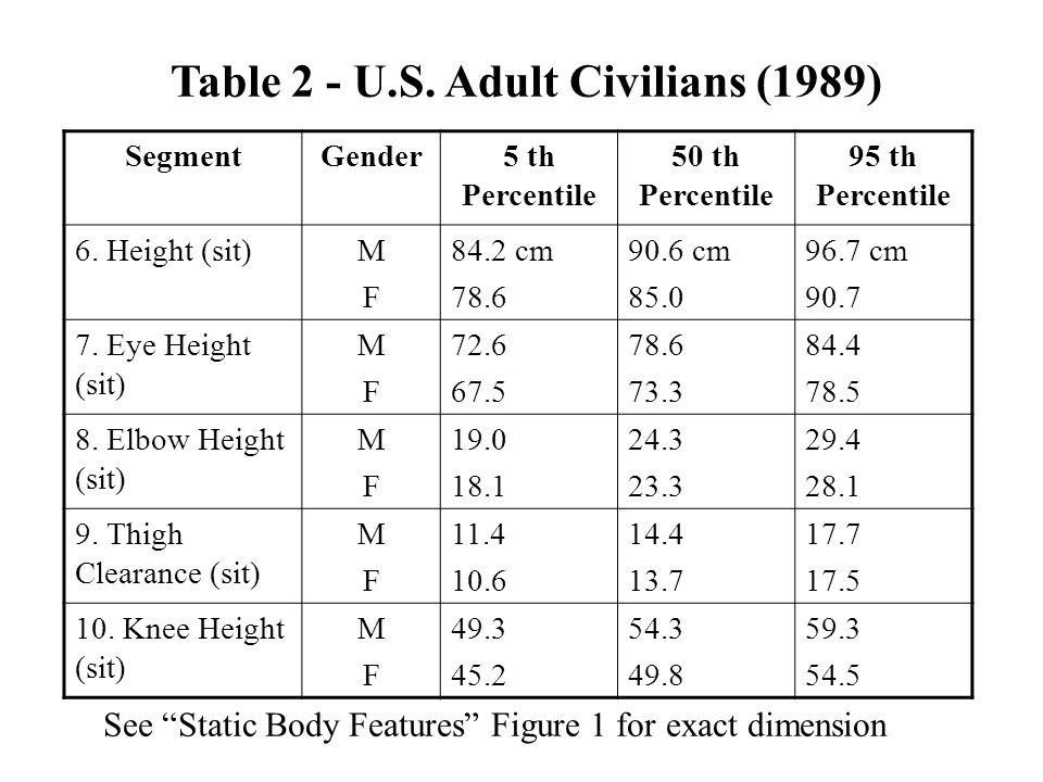 Table 2 - U.S. Adult Civilians (1989)