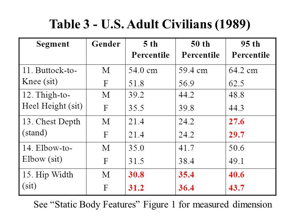 Table 3 - U.S. Adult Civilians (1989)