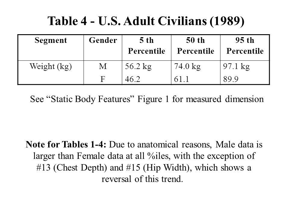 Table 4 - U.S. Adult Civilians (1989)